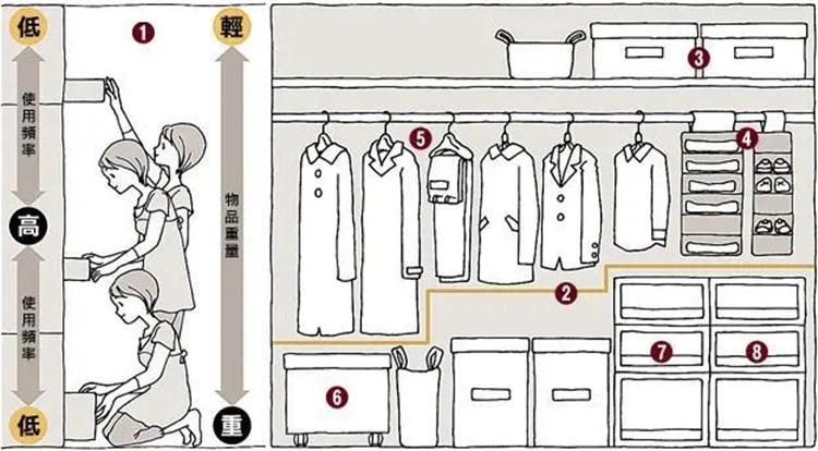 衣橱空间最大化